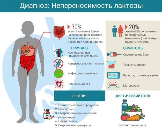 Диагноз - непереносимость лактозы