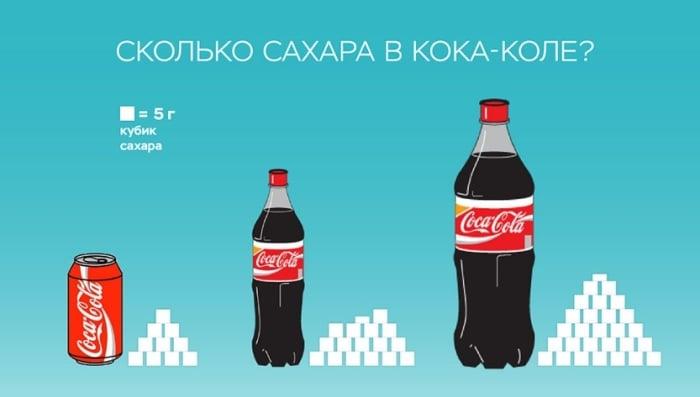 Сколько сахара в Кока-Коле